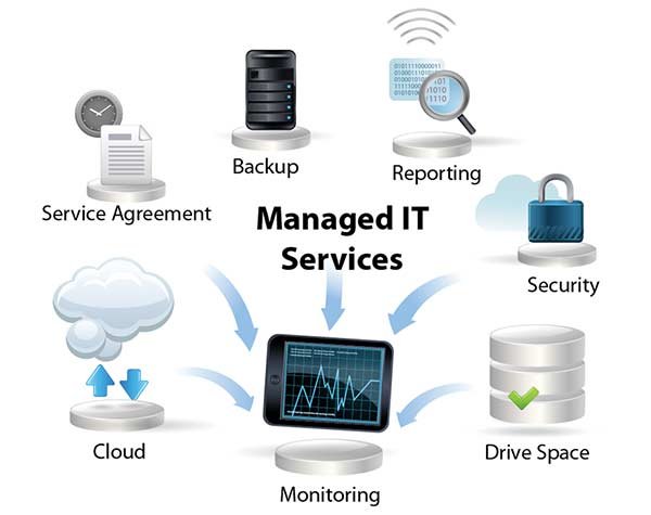 managed IT services Houston